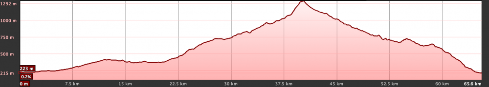 Km Total: 67 -  Slope: 1400 mts