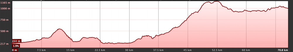 Km Total: 72 - Slope: 2000 mts