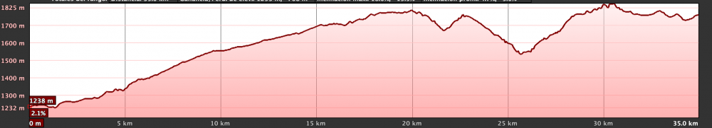 Km Total: 45 - Slope: 2000 mts