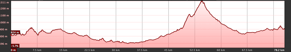 Km Total: 80 - Slope: 1460 mts