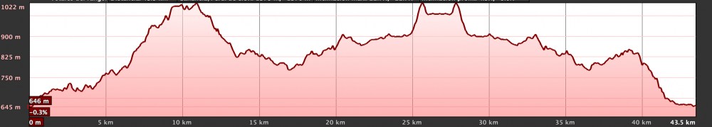 Km Total: 43 - Slope: 1020 mts