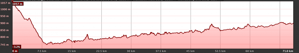 Km Total: 70 - Slope: 1100 mts