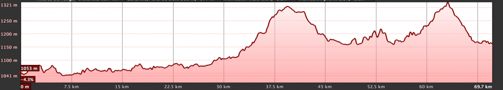 Km Total: 71 - Slope: 1100 mts