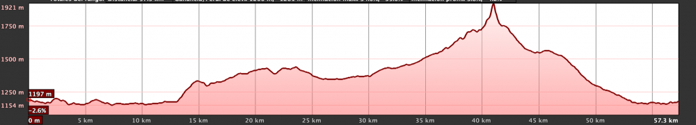 Km Total: 65 - Slope: 1200 mts